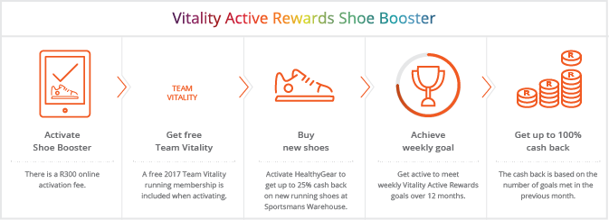 vitality_active_rewards_shoe_booster_infographic